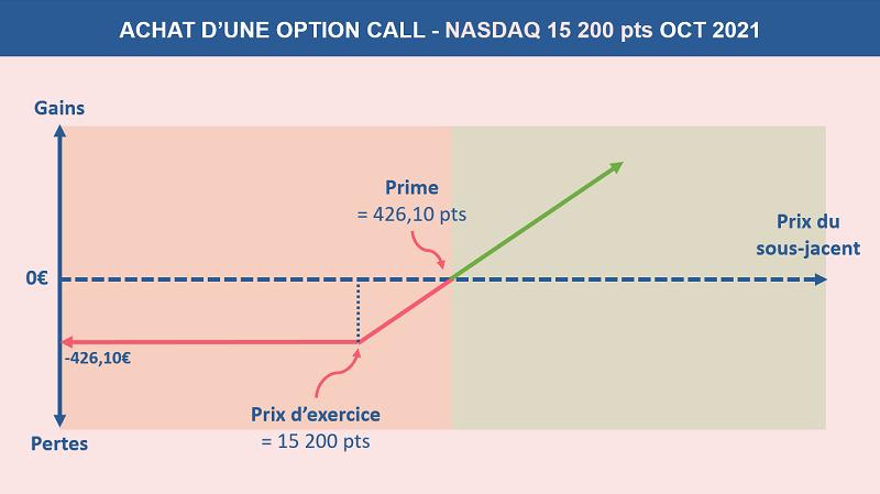 Schéma qui représente l'achat d'une option CALL sur le Nasdaq à 15 200 points