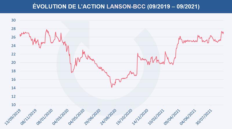 Évolution du cours de l'action LANSON BCC entre septembre 2019 et septembre 2021