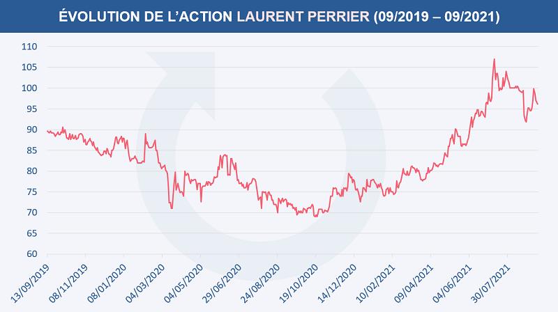 Évolution du cours de l'action LAURENT PERRIER entre septembre 2019 et septembre 2021