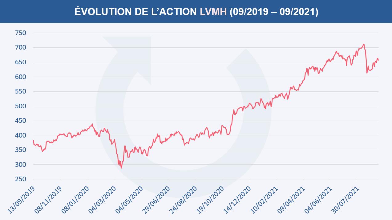 Évolution du cours de l'action LVMH entre septembre 2019 et septembre 2021