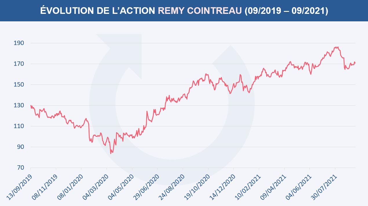 Évolution du cours de l'action REMY COINTREAU entre septembre 2019 et septembre 2021