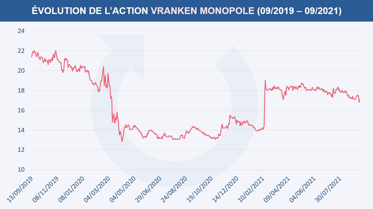 Évolution du cours de l'action VRANKEN MONOPOLE entre septembre 2019 et septembre 2021