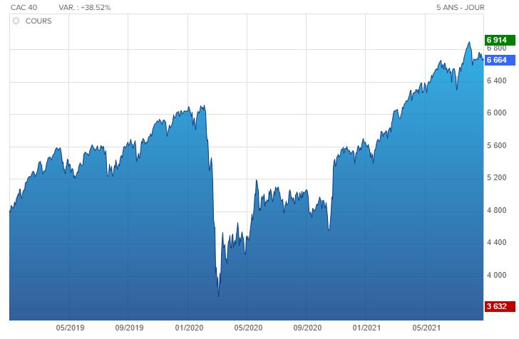 Évolution du cours de l'indice CAC 40 entre janvier 2019 et septembre 2021