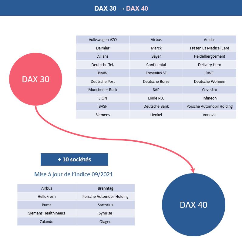 Le Dax passe de 30 à 40 titres à partir de septembre 2021