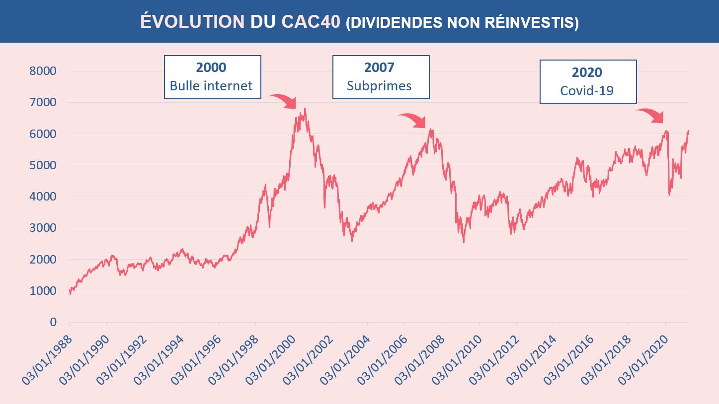 Une suite de crises boursières sur les indices