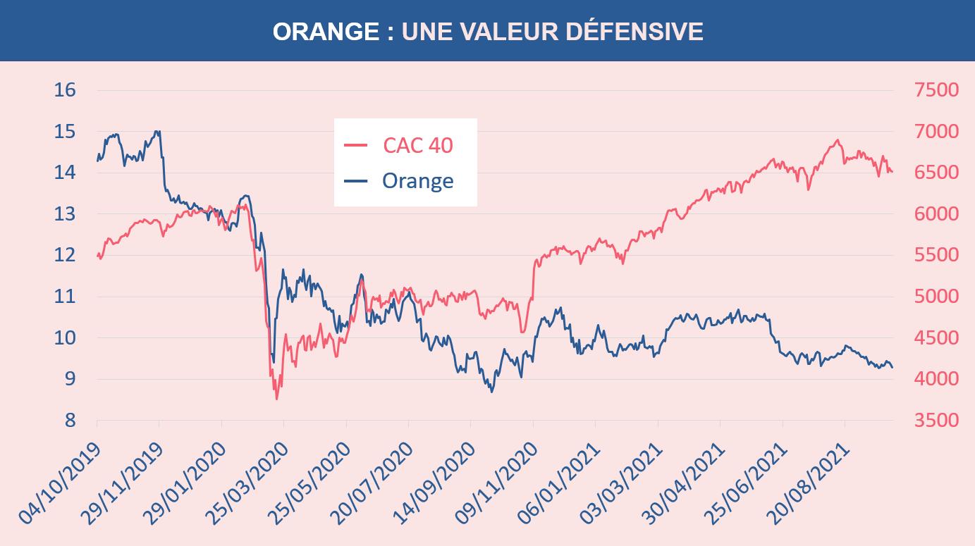 Orange une valeur défensive