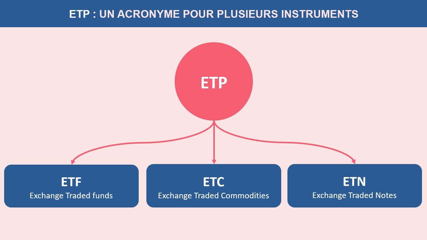 Plusieurs instruments sous l'acronyme ETP