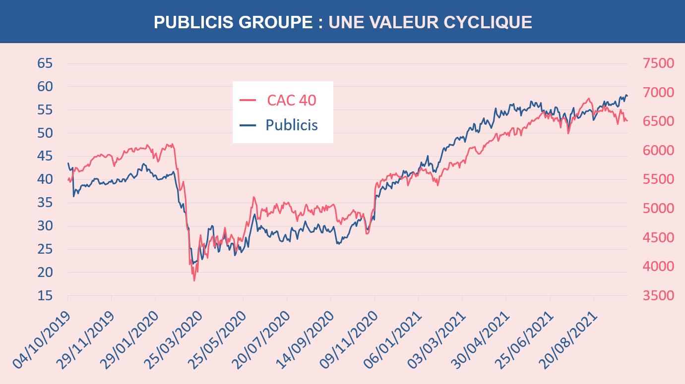 Publicis Groupe une valeur cyclique